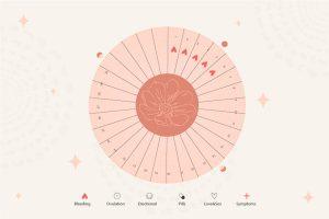 planificacion de un retraso en el ciclo menstrual